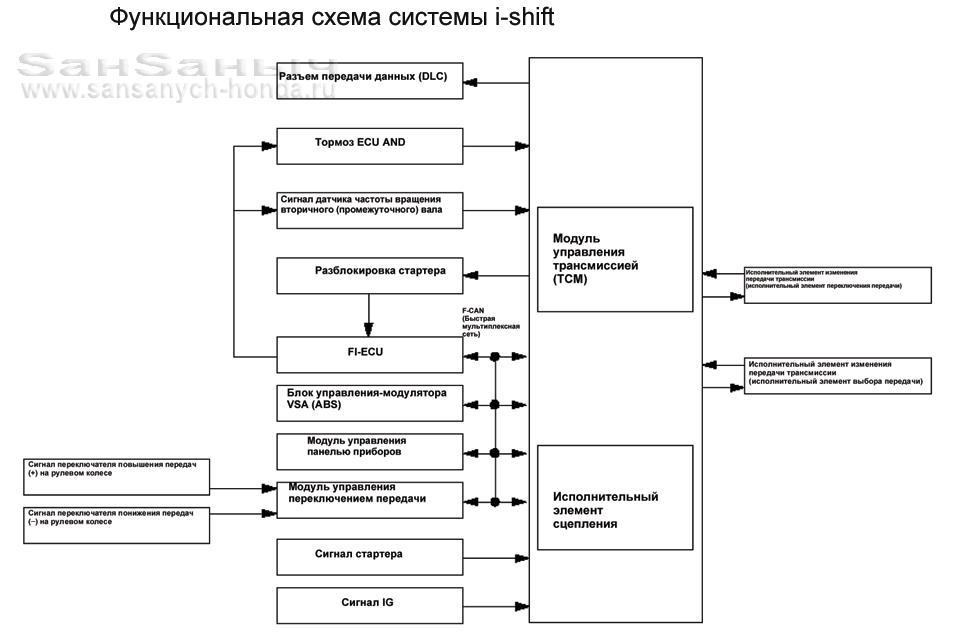 Модуль управления TCM и